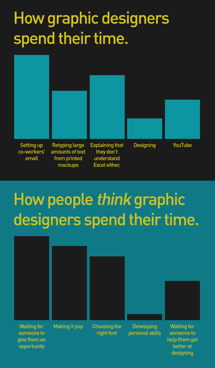 How-Graphic-Designers-Spend-Their-Time