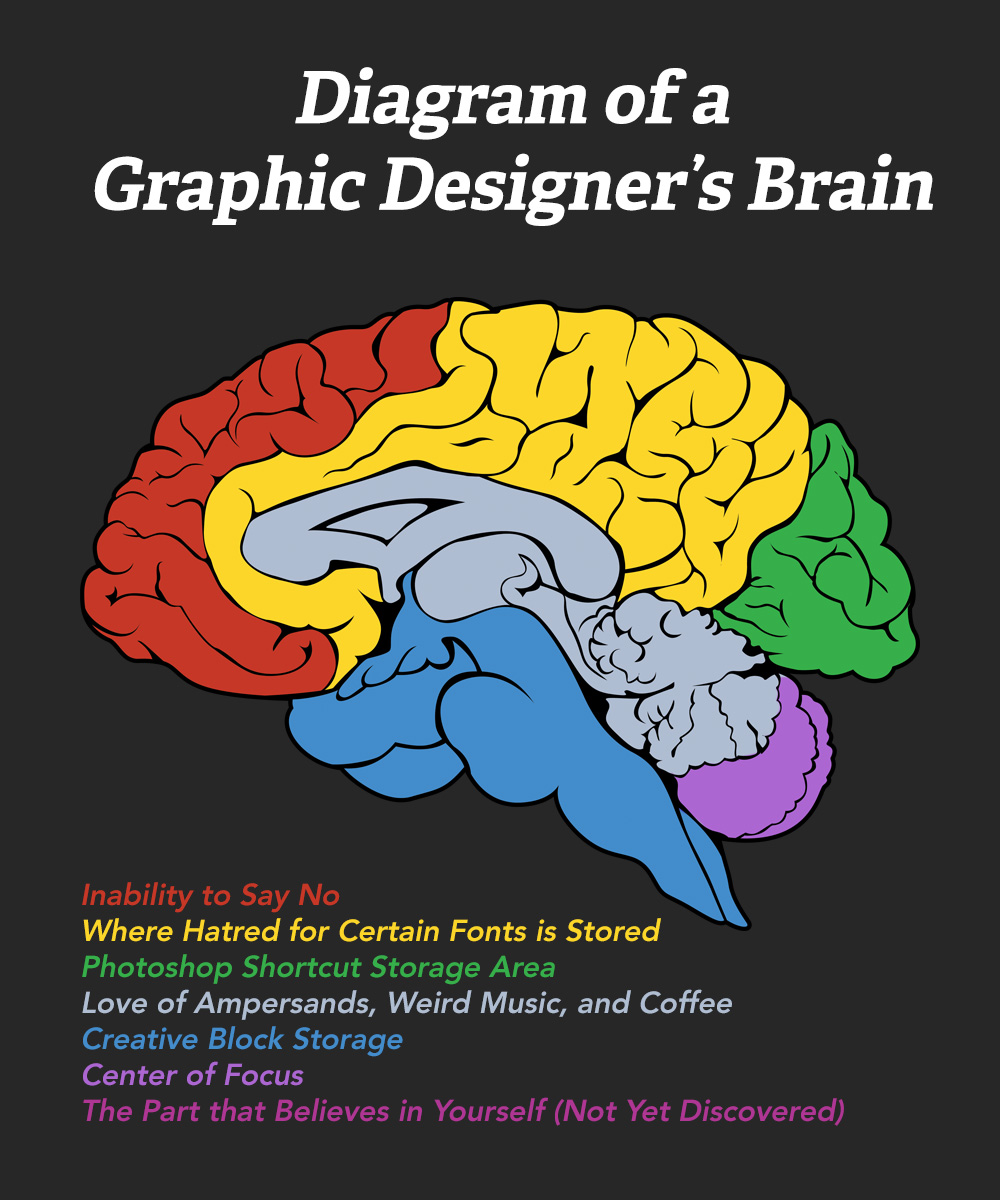 Diagram Of A Graphic Designer U0026 39 S Brain  U2013 Church Sermon